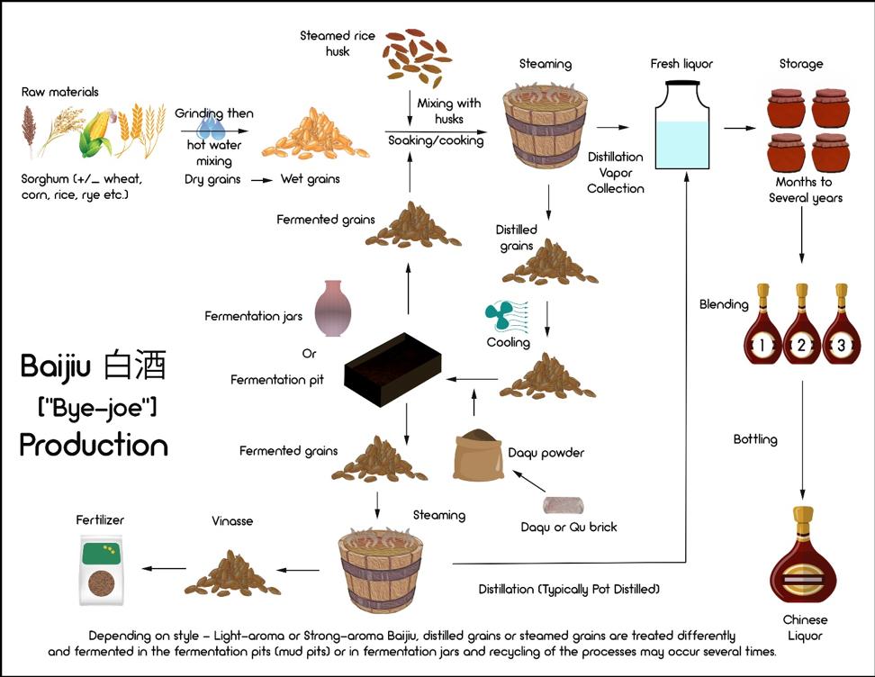 Baijiu Production